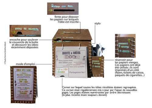 image descriptif boîtes à idées écologiques